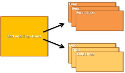 CVI Interlacing Example